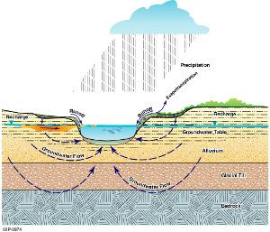 EPA-gov_groundwater1