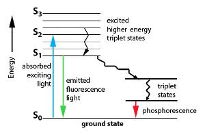 Fluorescenza